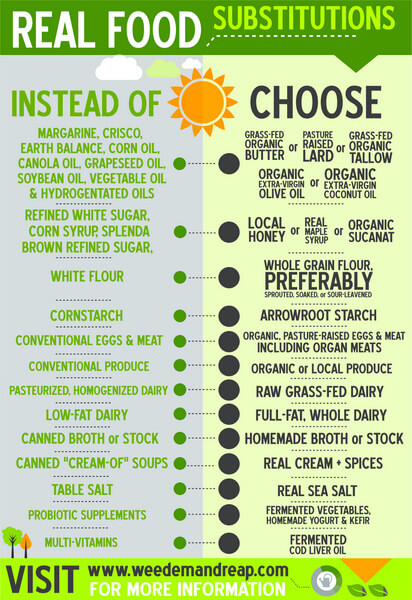 Real Food Substitutions Infographic