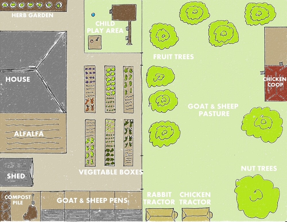 4 Backyard Farm Designs For Self Sufficiency