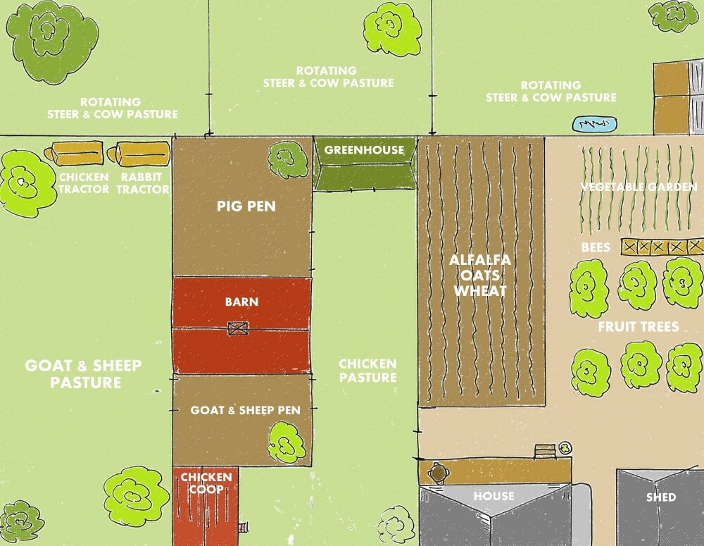 Backyard farm designs for self sufficiency weed 39 em reap for 2 acre farm layout