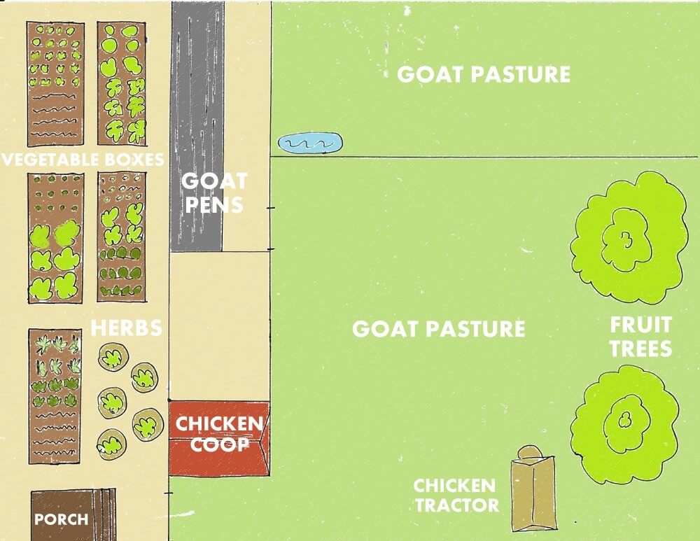 Backyard farm designs for self sufficiency weed 39 em reap 1 acre farm layout