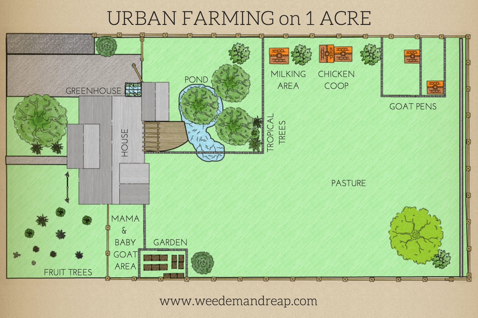 Our 2017 Farm Dreams  U0026 Projects